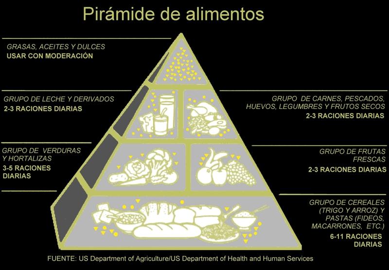 Antigua pirámide alimentaria propuesta en 1992 para la población estadounidense (fuente: Departamento de Agricultura de EEUU)