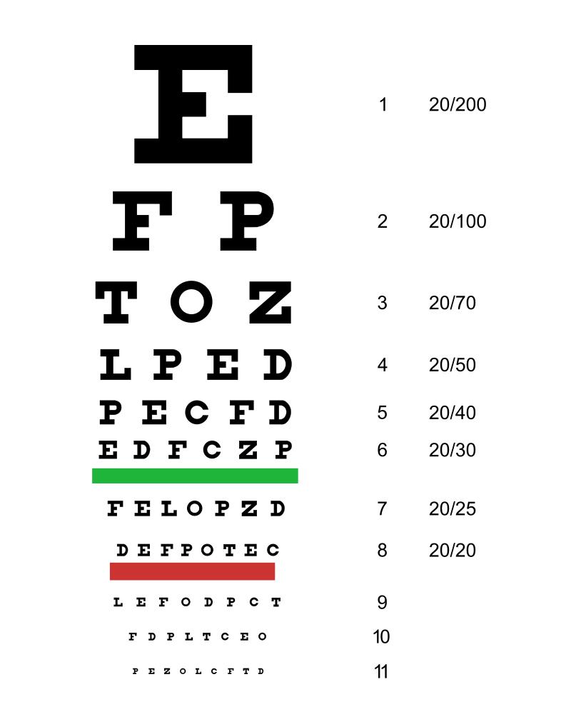 Test de Snellen, creado originalmente en 1862 por Herman Snellen.